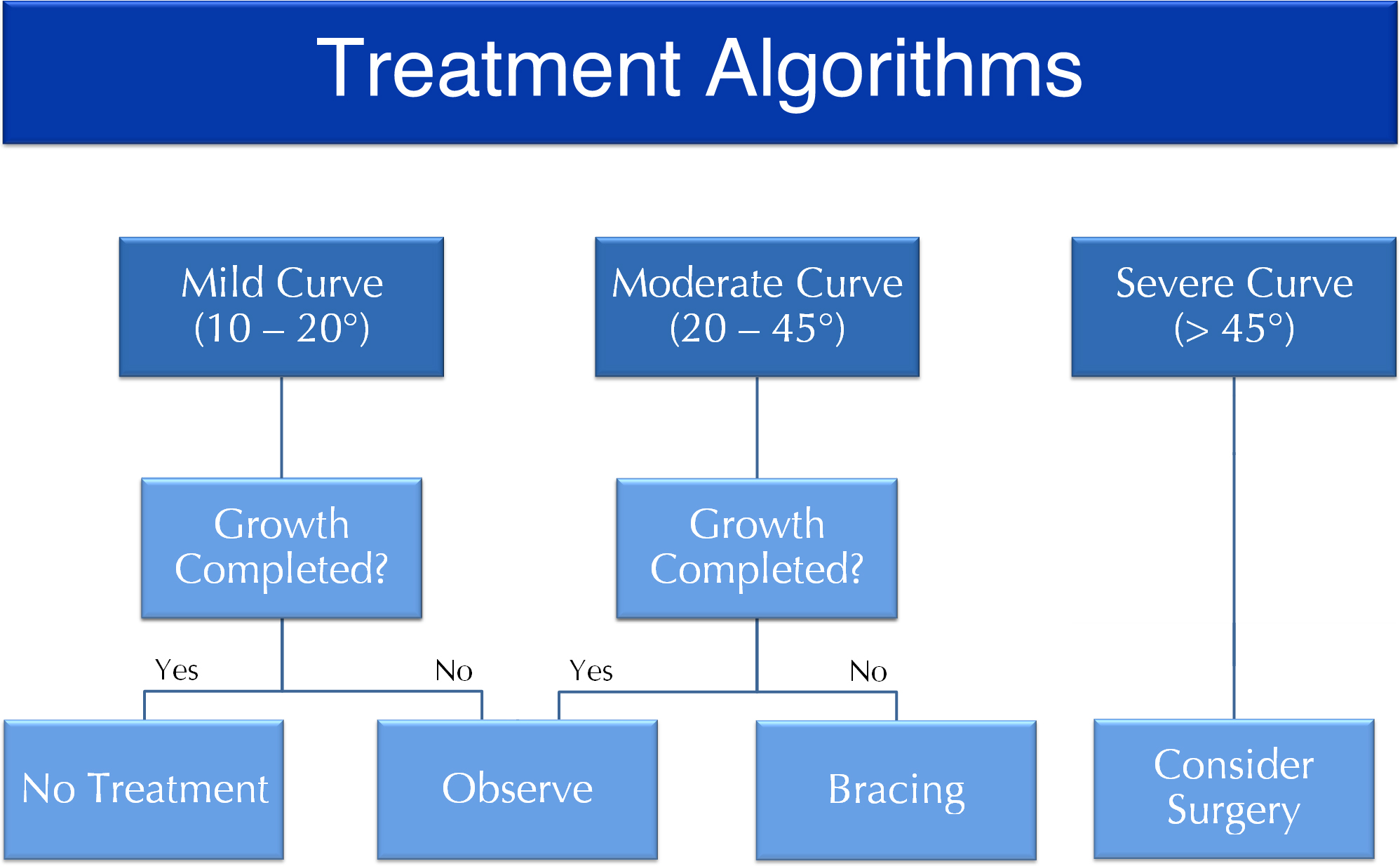 Treatment Algorithms.jpg